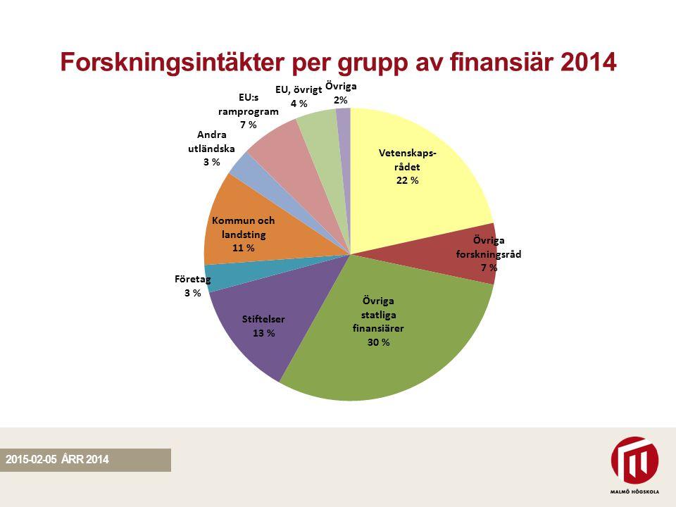 SEKTION Forskningsintäkter per grupp av finansiär 2014 2015-02-05 ÅRR 2014