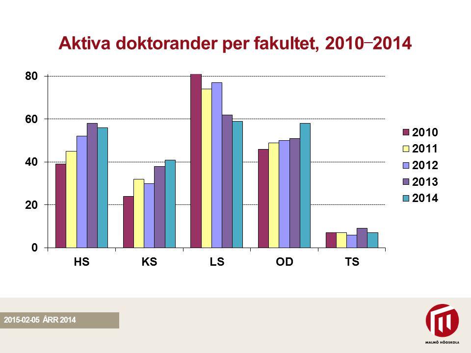 SEKTION Aktiva doktorander per fakultet, 2010 — 2014 2015-02-05 ÅRR 2014
