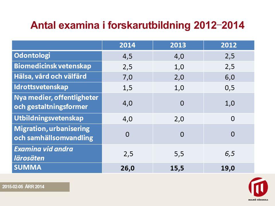 SEKTION Antal examina i forskarutbildning 2012 — 2014 201420132012 Odontologi 4,54,0 2,5 Biomedicinsk vetenskap 2,51,0 2,5 Hälsa, vård och välfärd 7,02,0 6,0 Idrottsvetenskap 1,51,0 0,5 Nya medier, offentligheter och gestaltningsformer 4,00 1,0 Utbildningsvetenskap 4,02,0 0 Migration, urbanisering och samhällsomvandling 00 0 Examina vid andra lärosäten 2,5 5,5 6,5 SUMMA 26,015,5 19,0 2015-02-05 ÅRR 2014