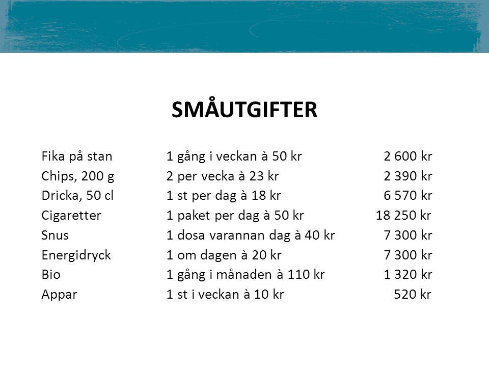 Fika på stan 1 gång i veckan à 50 kr2 600 kr Chips, 200 g 2 per vecka à 23 kr 2 390 kr Dricka, 50 cl 1 st per dag à 18 kr6 570 kr Cigaretter 1 paket p