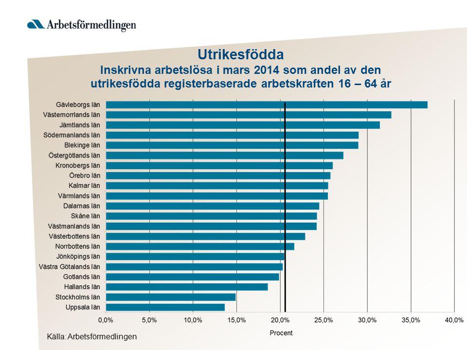 Utrikesfödda Förändring i procent och antal av inskrivna arbetslösa, mars 2014 jämfört med mars 2013 Källa: Arbetsförmedlingen