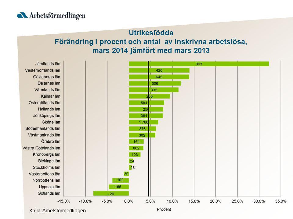 Utrikesfödda Förändring i procentenheter av andelen inskrivna arbetslösa, mars 2014 jämfört med mars 2013 Källa: Arbetsförmedlingen