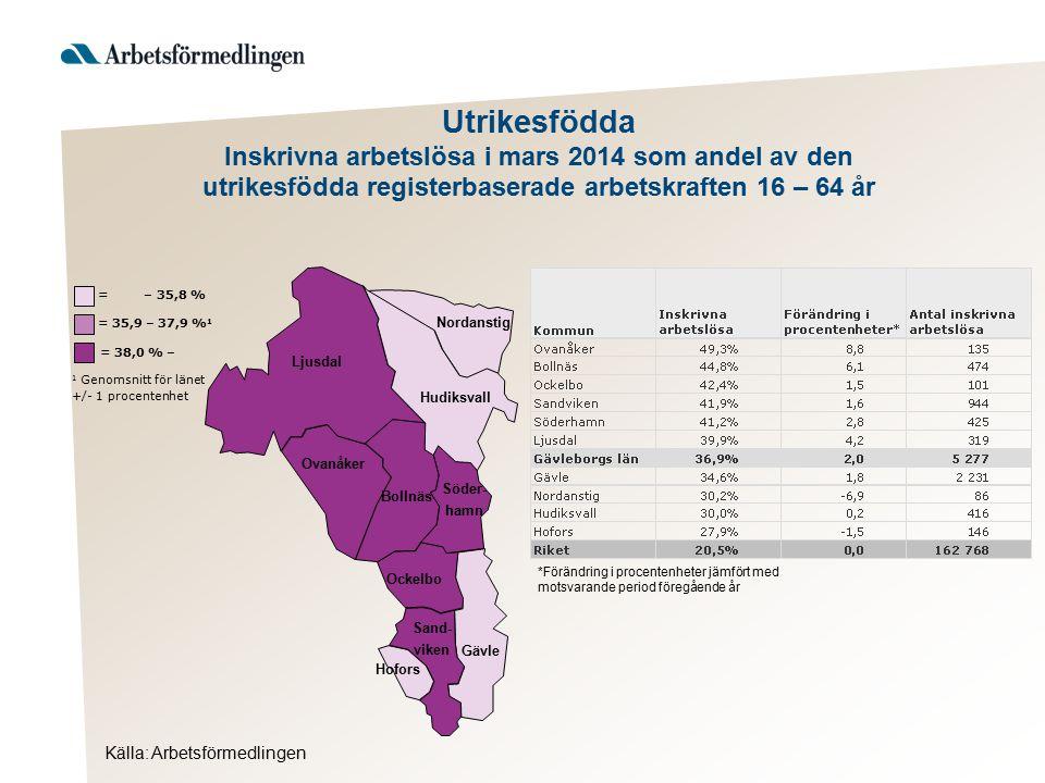 Utrikesfödda Inskrivna arbetslösa i mars 2014 som andel av den utrikesfödda registerbaserade arbetskraften 16 – 64 år Ljusdal Nordanstig Hudiksvall Ov