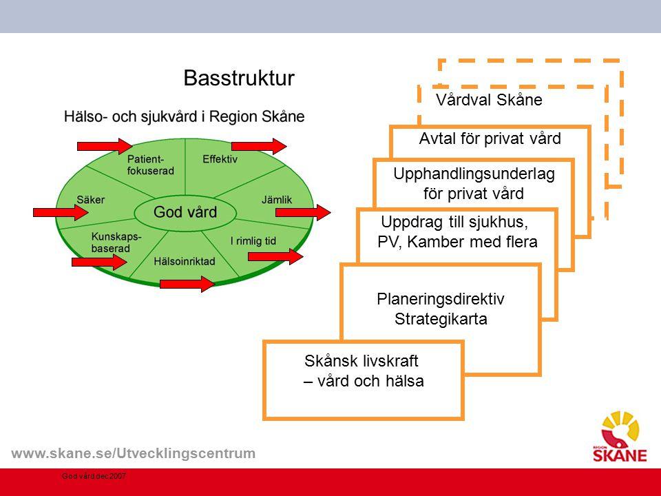 www.skane.se/Utvecklingscentrum Basstruktur Avtal för privat vård Upphandlingsunderlag för privat vård Uppdrag till sjukhus, PV, Kamber med flera Plan