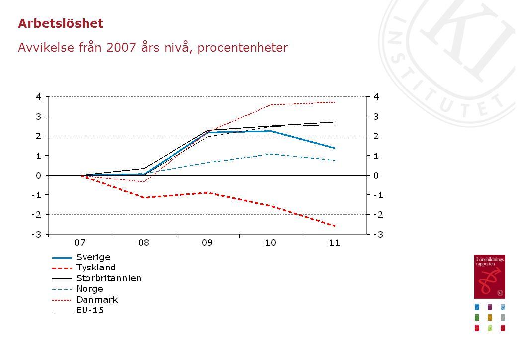 Arbetslöshet Avvikelse från 2007 års nivå, procentenheter