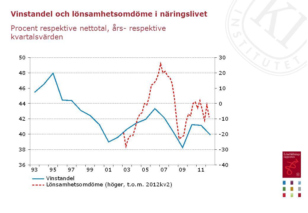 Vinstandel och lönsamhetsomdöme i näringslivet Procent respektive nettotal, års- respektive kvartalsvärden