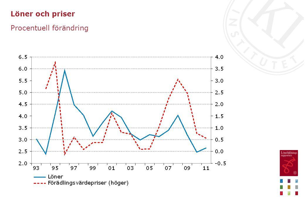 Löner och priser Procentuell förändring