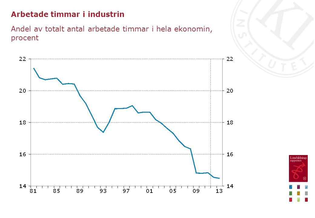 Arbetade timmar i industrin Andel av totalt antal arbetade timmar i hela ekonomin, procent