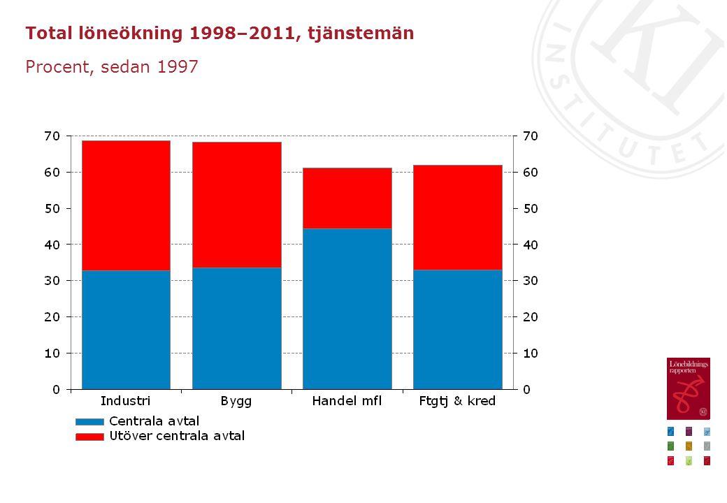 Total löneökning 1998–2011, tjänstemän Procent, sedan 1997