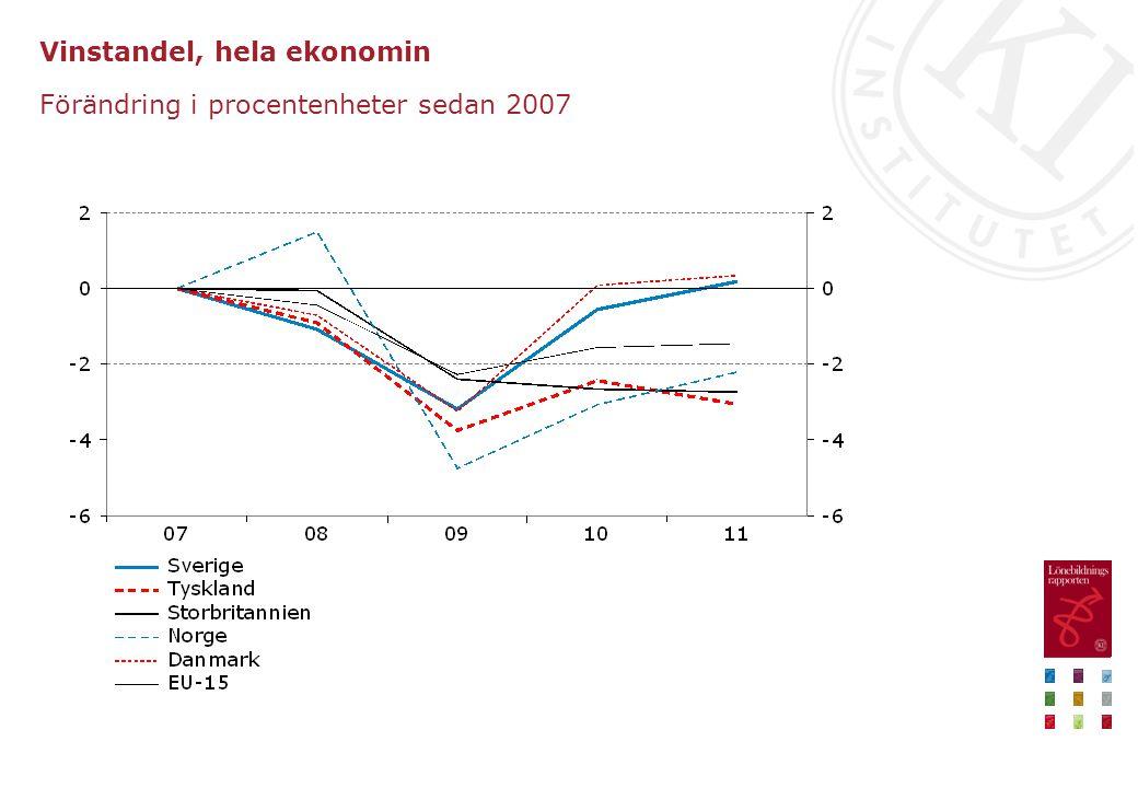 Vinstandel, hela ekonomin Förändring i procentenheter sedan 2007