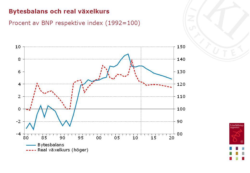 Bytesbalans och real växelkurs Procent av BNP respektive index (1992=100)