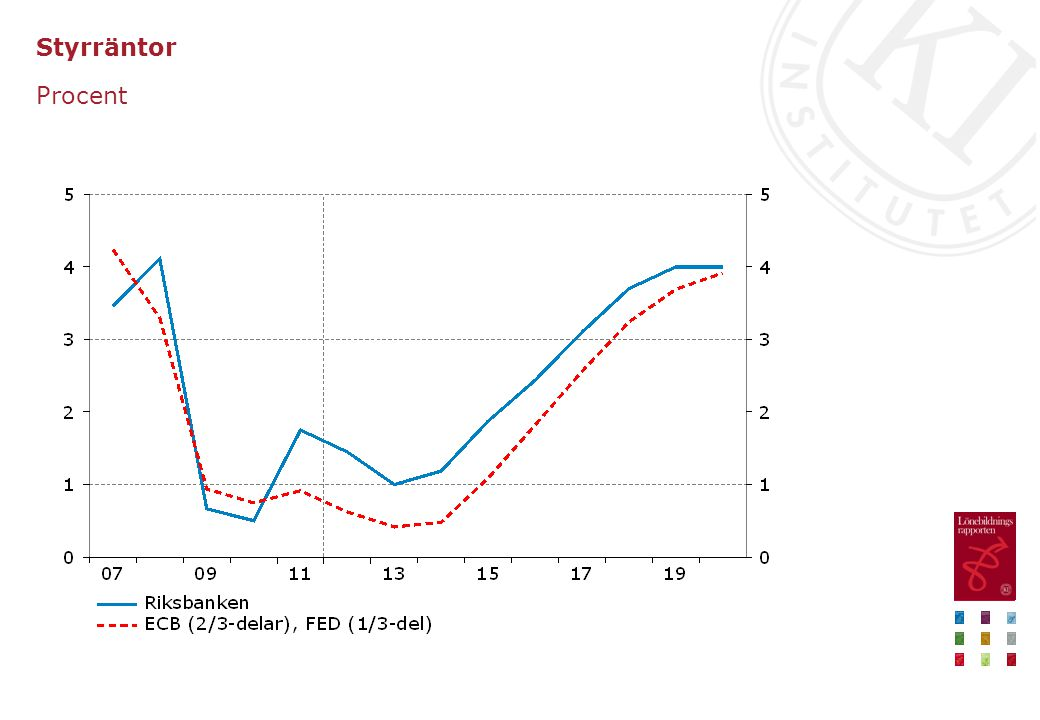 Bytesbalans och bytesförhållande Procent av BNP respektive index (1990=100)
