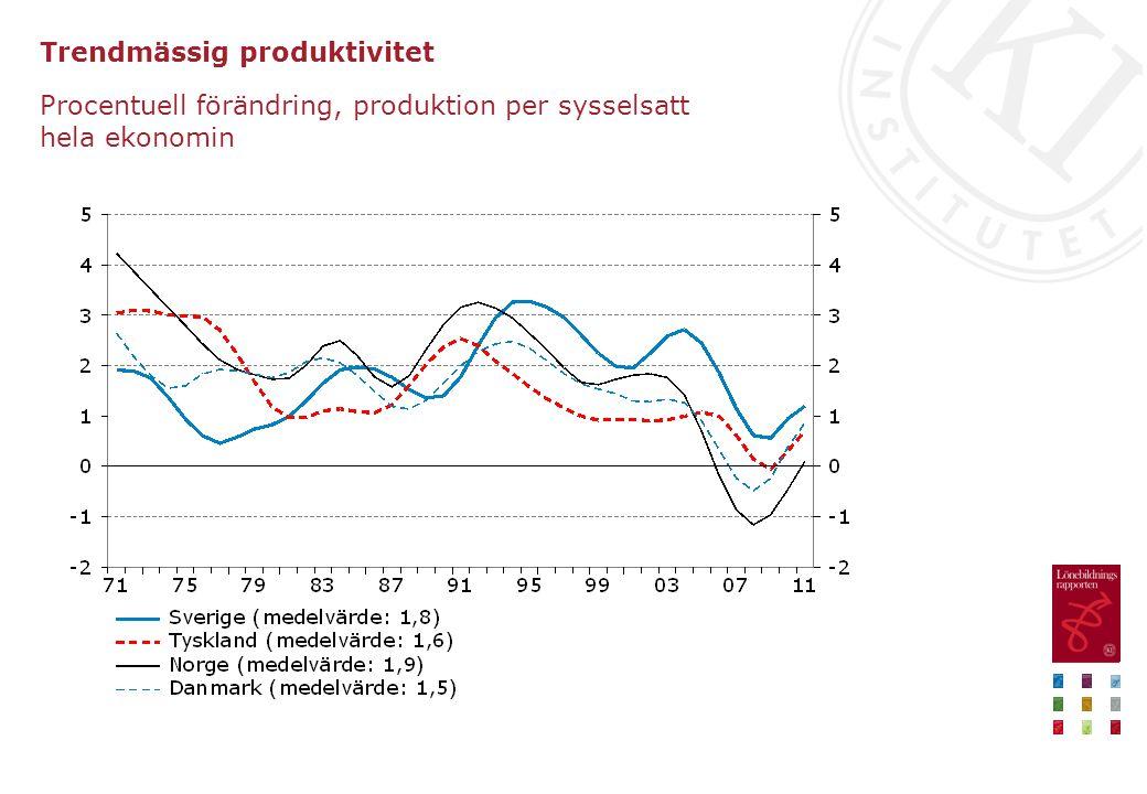 Trendmässig produktivitet Procentuell förändring, produktion per sysselsatt hela ekonomin