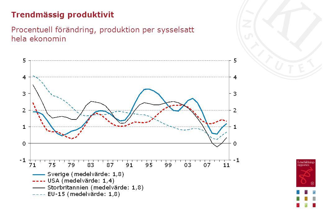 Löner och arbetslöshet Procentuell förändring respektive procent