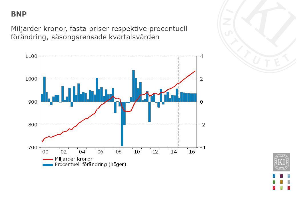 Industrins investeringar Miljarder kronor, fasta priser respektive procent, säsongsrensade kvartalsvärden