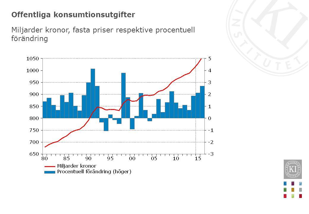 Offentliga konsumtionsutgifter Miljarder kronor, fasta priser respektive procentuell förändring