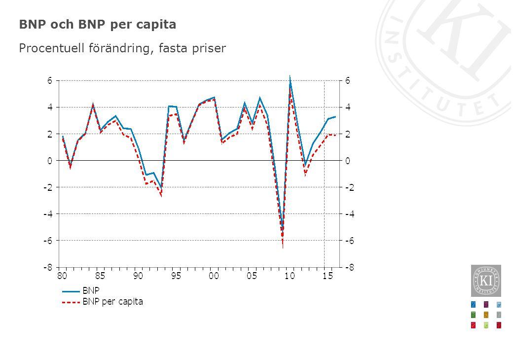 BNP och BNP per capita Procentuell förändring, fasta priser