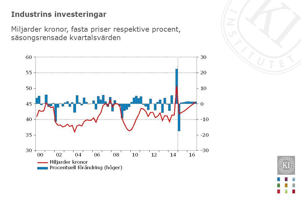 Importpriser för konsumtionsvaror och växelkurs Årlig procentuell förändring, kvartalsvärden