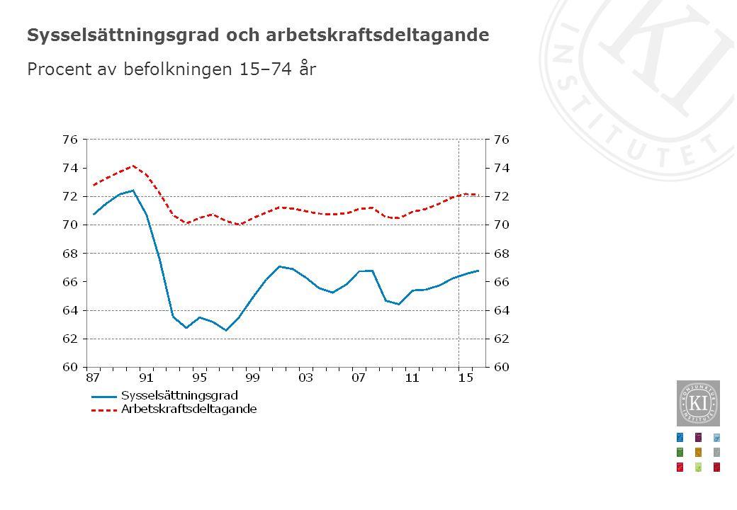 Sysselsättningsgrad och arbetskraftsdeltagande Procent av befolkningen 15–74 år