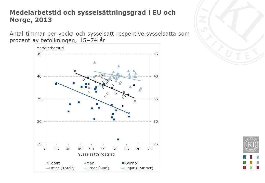 Medelarbetstid och sysselsättningsgrad i EU och Norge, 2013 Antal timmar per vecka och sysselsatt respektive sysselsatta som procent av befolkningen, 15−74 år