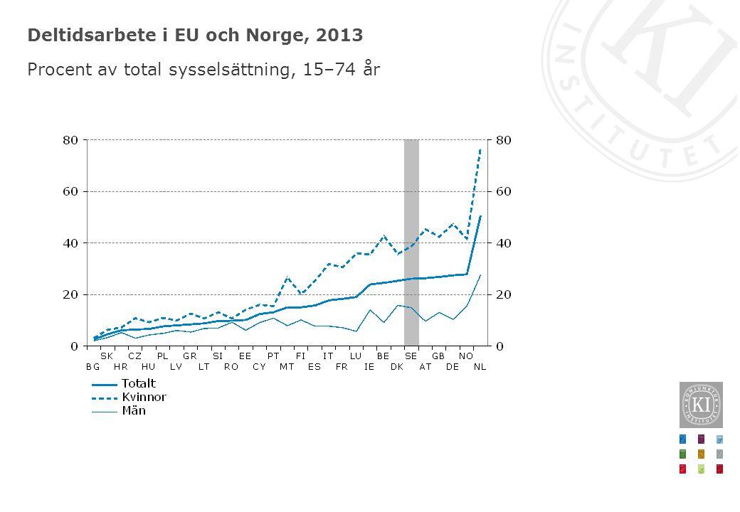 Deltidsarbete i EU och Norge, 2013 Procent av total sysselsättning, 15–74 år