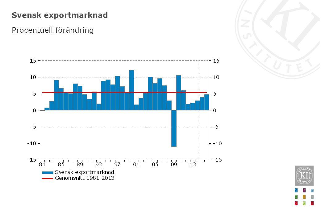 Svensk exportmarknad Procentuell förändring