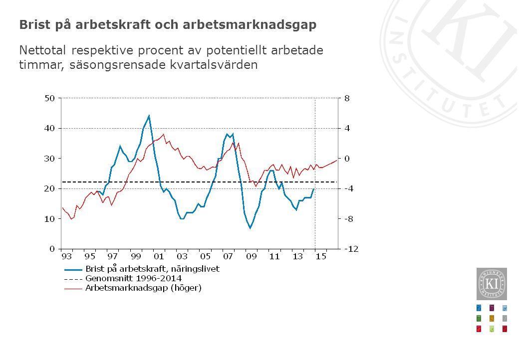 Brist på arbetskraft och arbetsmarknadsgap Nettotal respektive procent av potentiellt arbetade timmar, säsongsrensade kvartalsvärden
