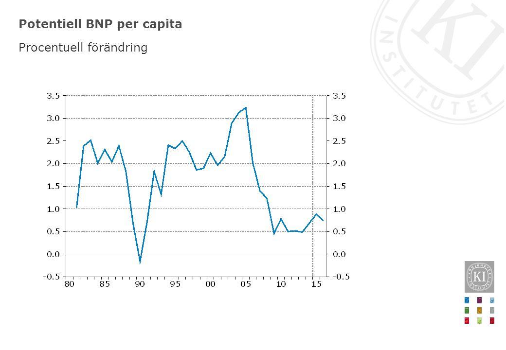 Potentiell BNP per capita Procentuell förändring