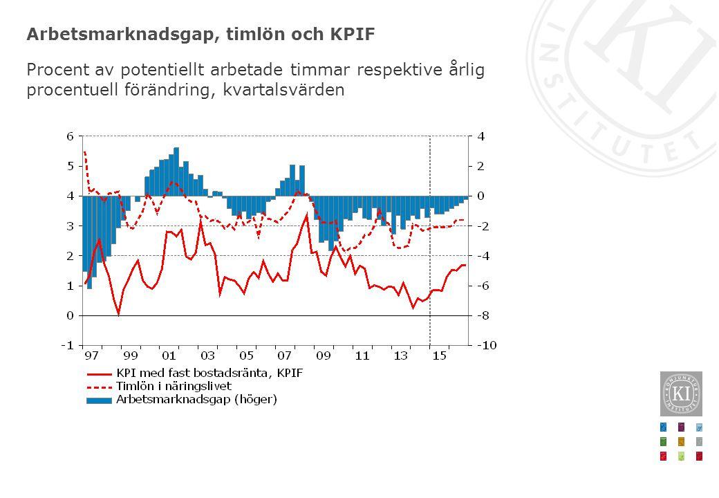 Arbetsmarknadsgap, timlön och KPIF Procent av potentiellt arbetade timmar respektive årlig procentuell förändring, kvartalsvärden