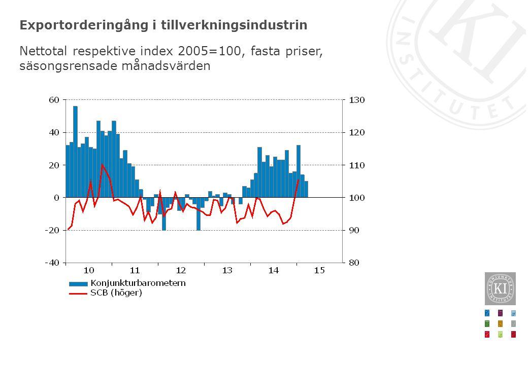 Inflationsförväntningar Procent, kvartalsvärden