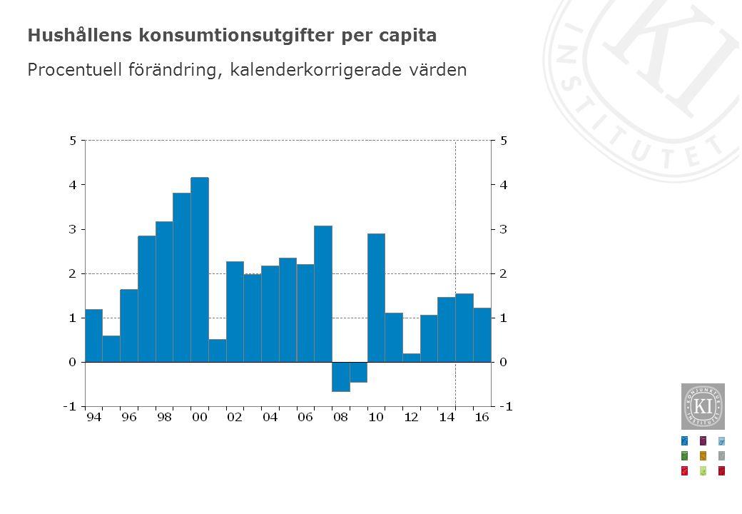 Hushållens konsumtionsutgifter per capita Procentuell förändring, kalenderkorrigerade värden