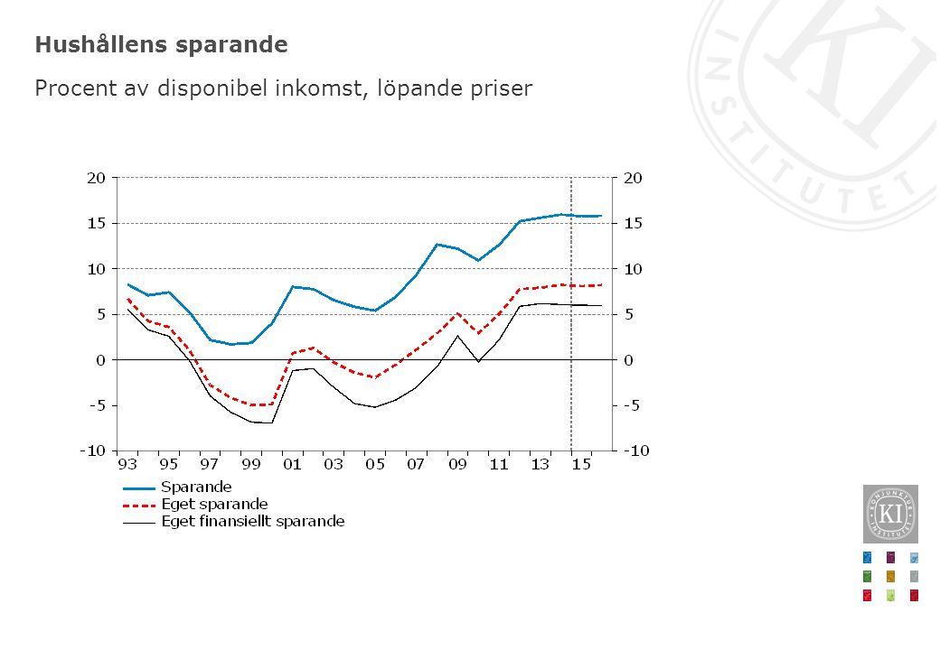 Hushållens sparande Procent av disponibel inkomst, löpande priser