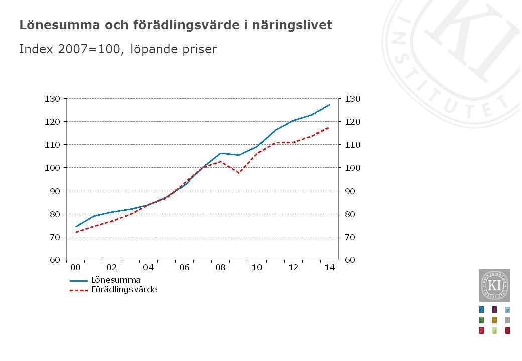 Lönesumma och förädlingsvärde i näringslivet Index 2007=100, löpande priser