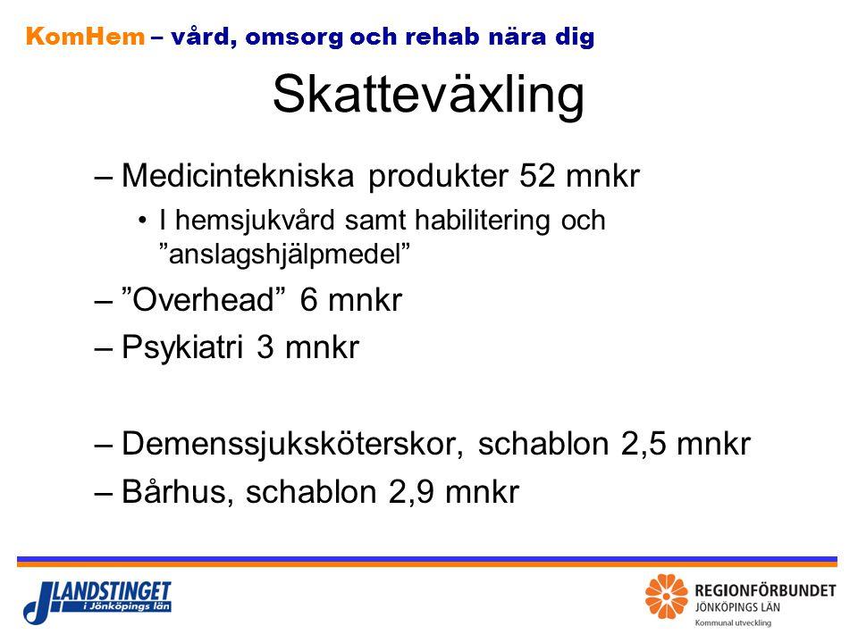 KomHem – vård, omsorg och rehab nära dig Skatteväxling Skatteväxlingen är på en hög nivå, många ören Jönköping har jämfört med andra landsting satsat på hemsjukvård Nivå per kommun varierar 1 öre är 7,5 mnkr Bildspel med beräkningar och beräkningsprinciper