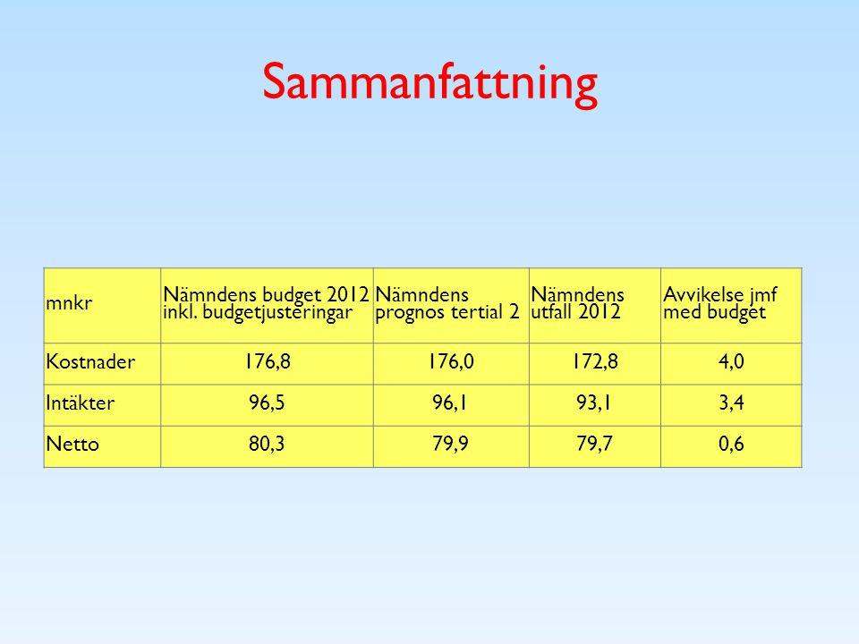 Sammanfattning mnkr Nämndens budget 2012 inkl.