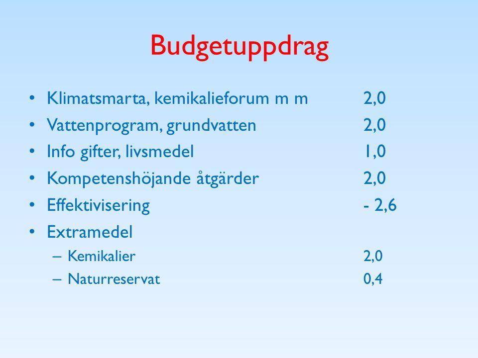 Budgetuppdrag Klimatsmarta, kemikalieforum m m 2,0 Vattenprogram, grundvatten2,0 Info gifter, livsmedel1,0 Kompetenshöjande åtgärder2,0 Effektivisering- 2,6 Extramedel – Kemikalier2,0 – Naturreservat0,4