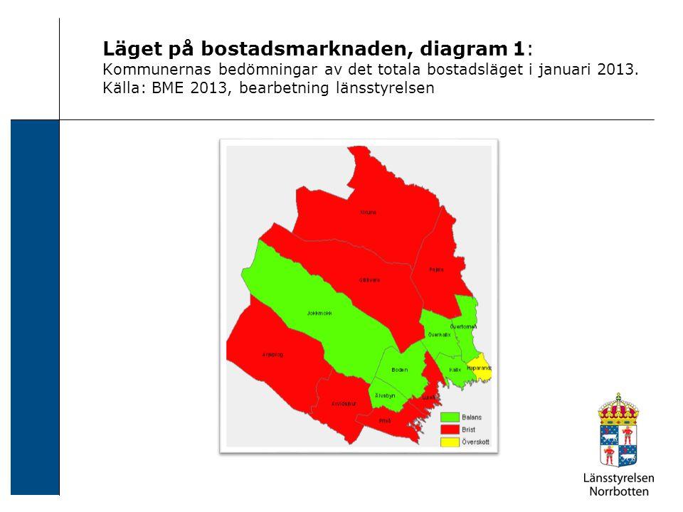 Läget på bostadsmarknaden, diagram 1: Kommunernas bedömningar av det totala bostadsläget i januari 2013. Källa: BME 2013, bearbetning länsstyrelsen