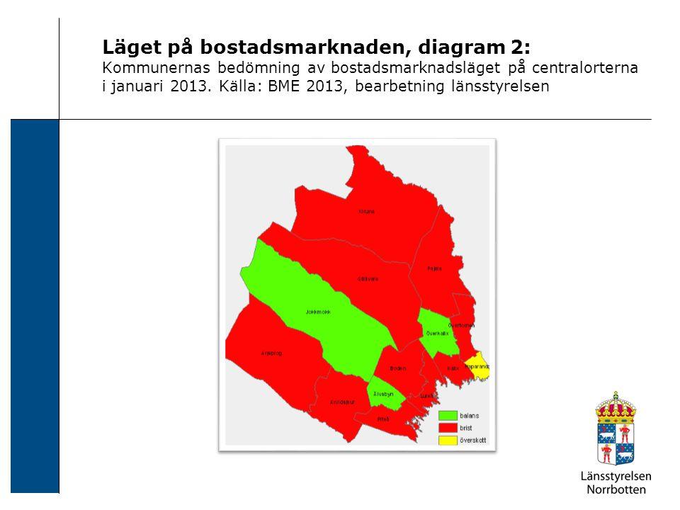 Läget på bostadsmarknaden, diagram 2: Kommunernas bedömning av bostadsmarknadsläget på centralorterna i januari 2013. Källa: BME 2013, bearbetning län