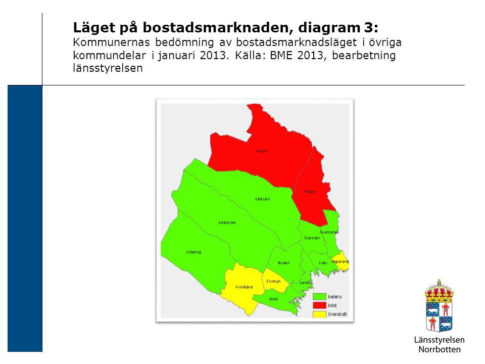 Läget på bostadsmarknaden, diagram 3: Kommunernas bedömning av bostadsmarknadsläget i övriga kommundelar i januari 2013. Källa: BME 2013, bearbetning