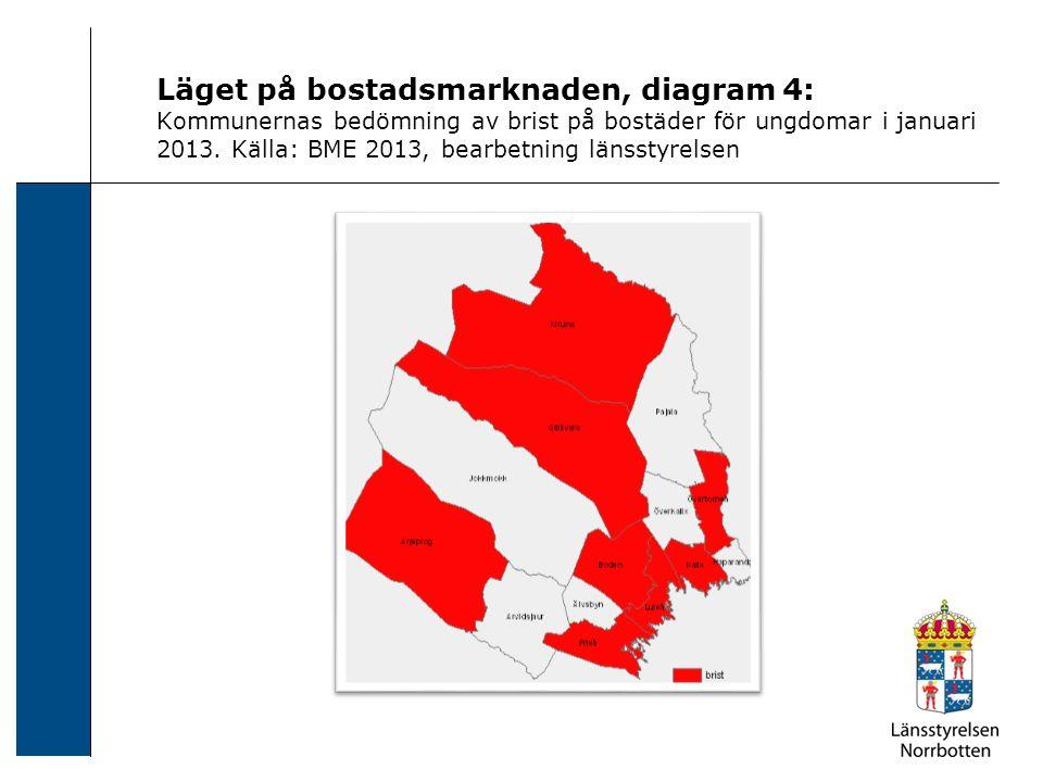 Läget på bostadsmarknaden, diagram 4: Kommunernas bedömning av brist på bostäder för ungdomar i januari 2013. Källa: BME 2013, bearbetning länsstyrels