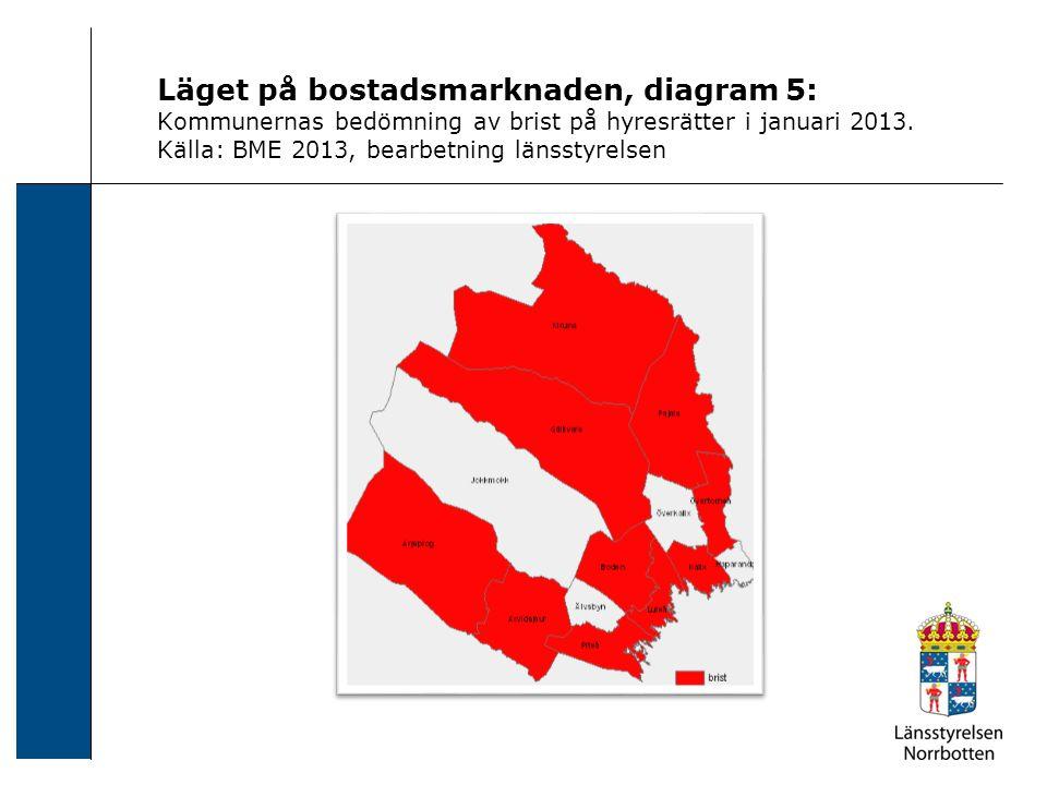 Läget på bostadsmarknaden, diagram 5: Kommunernas bedömning av brist på hyresrätter i januari 2013. Källa: BME 2013, bearbetning länsstyrelsen