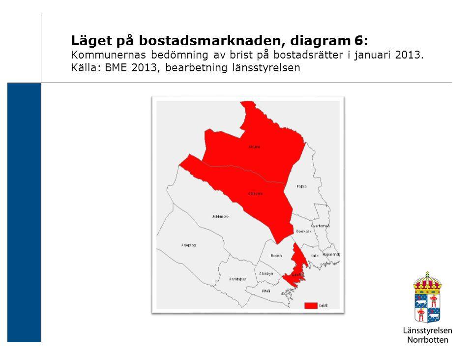 Läget på bostadsmarknaden, diagram 6: Kommunernas bedömning av brist på bostadsrätter i januari 2013. Källa: BME 2013, bearbetning länsstyrelsen