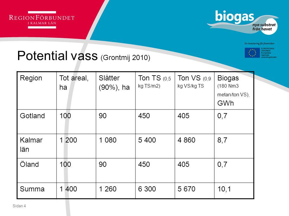 Sidan 4 Potential vass (Grontmij 2010) Region Tot areal, ha Slåtter (90%), ha Ton TS (0,5 kg TS/m2) Ton VS (0,9 kg VS/kg TS Biogas (180 Nm3 metan/ton VS), GWh Gotland100904504050,7 Kalmar län 1 2001 0805 4004 8608,7 Öland100904504050,7 Summa1 4001 2606 3005 67010,1