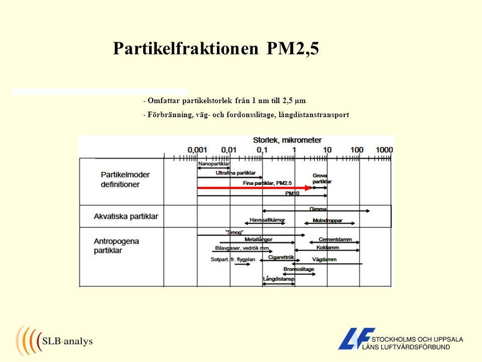 Partikelfraktionen PM2,5 - Omfattar partikelstorlek från 1 nm till 2,5 µm - Förbränning, väg- och fordonsslitage, långdistanstransport
