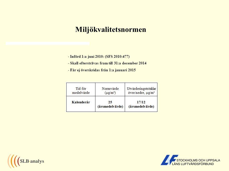 Miljökvalitetsnormen - Införd 1:a juni 2010: (SFS 2010:477) - Skall eftersträvas fram till 31:a december 2014 - Får ej överskridas från 1:a januari 20