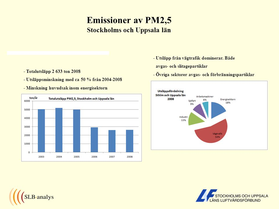 Emissioner av PM2,5 Stockholms och Uppsala län - Totalutsläpp 2 633 ton 2008 - Utsläppsminskning med ca 50 % från 2004-2008 - Minskning huvudsak inom