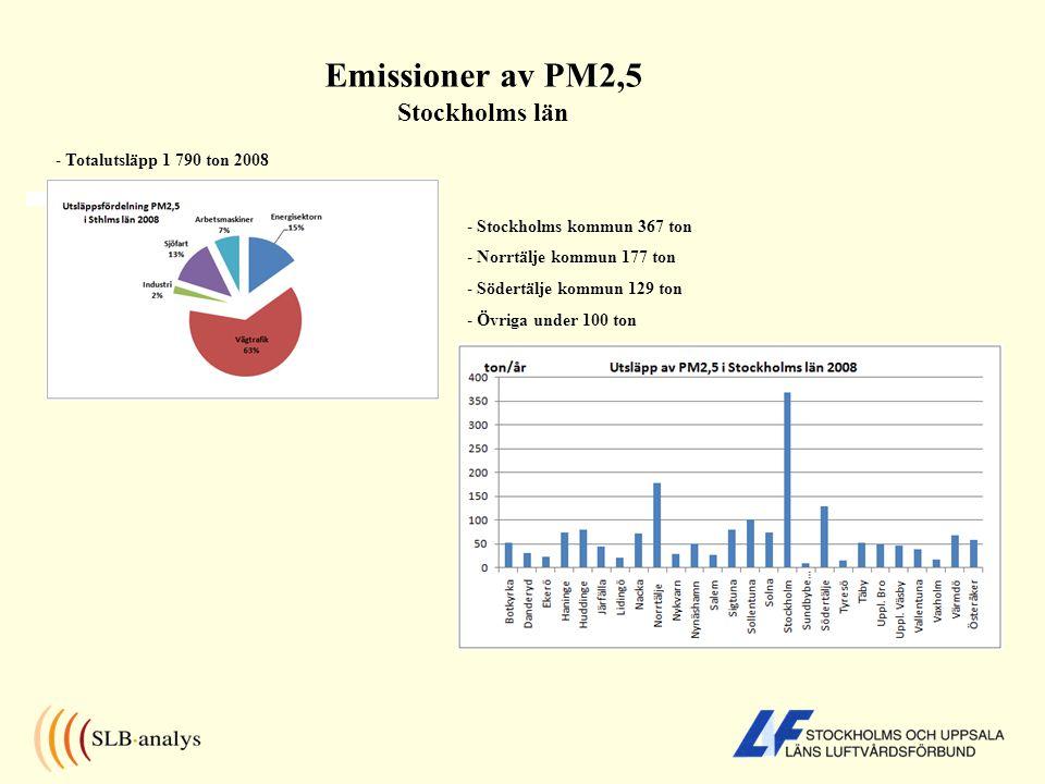 Emissioner av PM2,5 Stockholms län - Totalutsläpp 1 790 ton 2008 - Stockholms kommun 367 ton - Norrtälje kommun 177 ton - Södertälje kommun 129 ton -