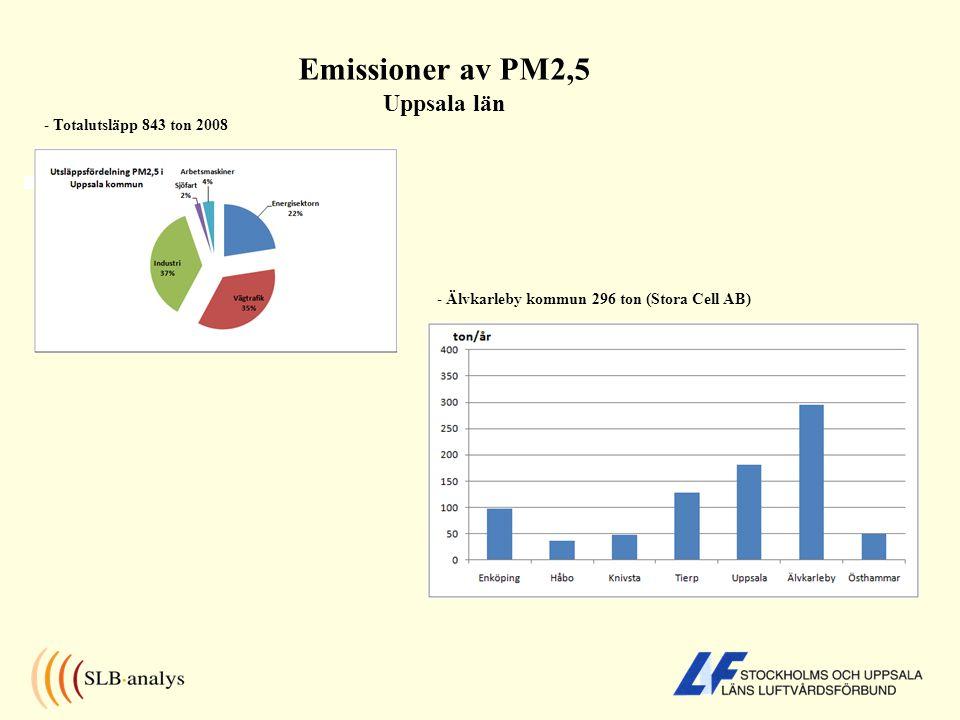 Emissioner av PM2,5 Uppsala län - Totalutsläpp 843 ton 2008 - Älvkarleby kommun 296 ton (Stora Cell AB)