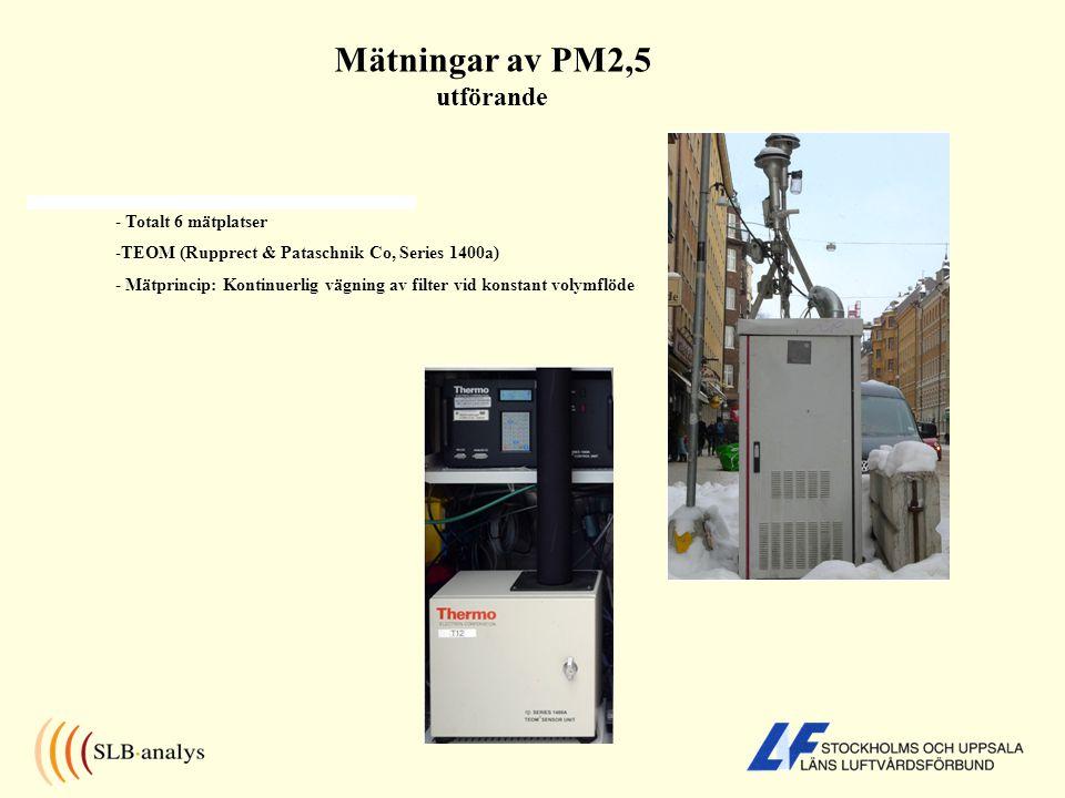 Mätningar av PM2,5 utförande - Totalt 6 mätplatser -TEOM (Rupprect & Pataschnik Co, Series 1400a) - Mätprincip: Kontinuerlig vägning av filter vid kon