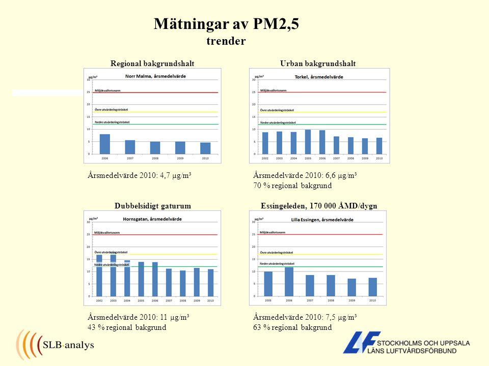 Mätningar av PM2,5 trender Regional bakgrundshaltUrban bakgrundshalt Dubbelsidigt gaturumEssingeleden, 170 000 ÅMD/dygn Årsmedelvärde 2010: 4,7 µg/m³Å